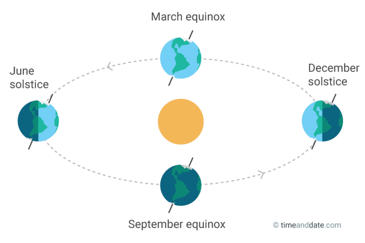 equinoxes and solstice